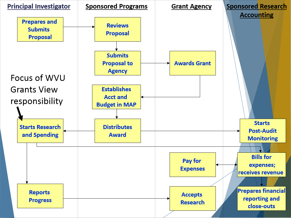 Map grants life cycle the graphic below displays a flow chart outlining the major steps in the life cycle of a typical research grant at wvu nvjuhfo Image collections
